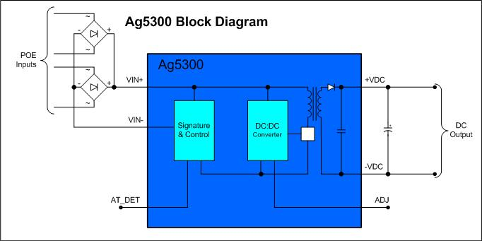 Ag5300-Block-Diagram