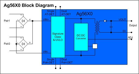 Ag5600-Block-Diagram