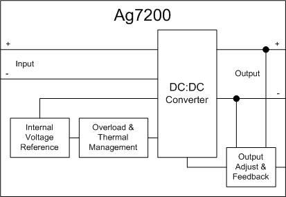 Ag7200-Block-Diagram