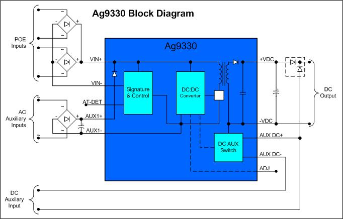 Ag9330-Block-Diagram