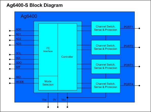Ag6400-Block-Diagram